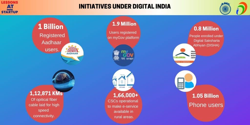 Steps by the Indian Government to improve Digitalization: