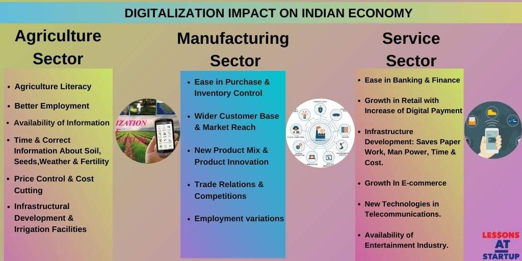 impact of digital india in india's economic growth
