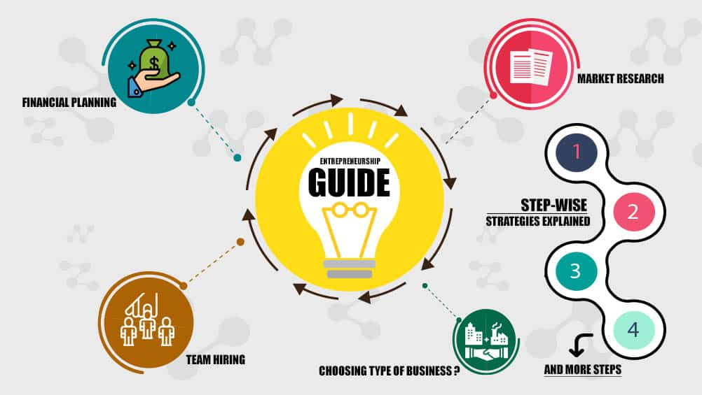 primary banner 2 - The Entrepreneurship Guide: Steps to becoming an Entrepreneur!