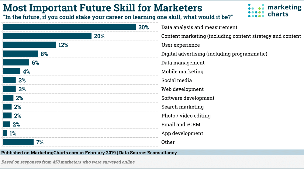 Most-important-Future-Skill-for-Marketers 2020