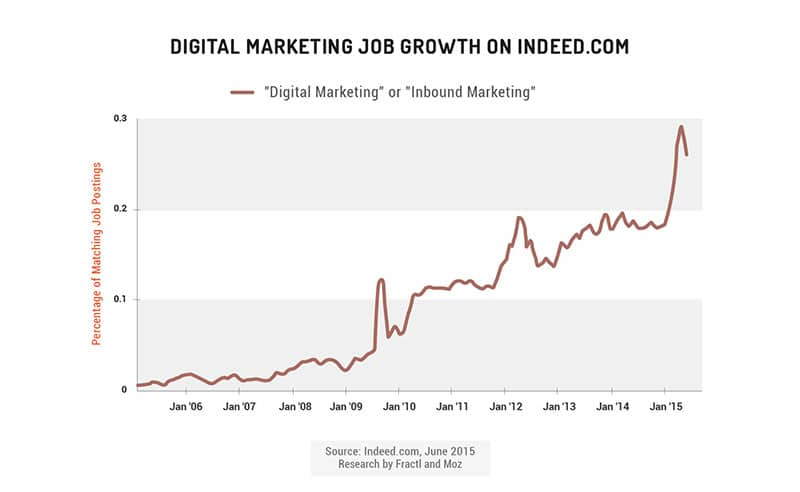 digital marketing job trends